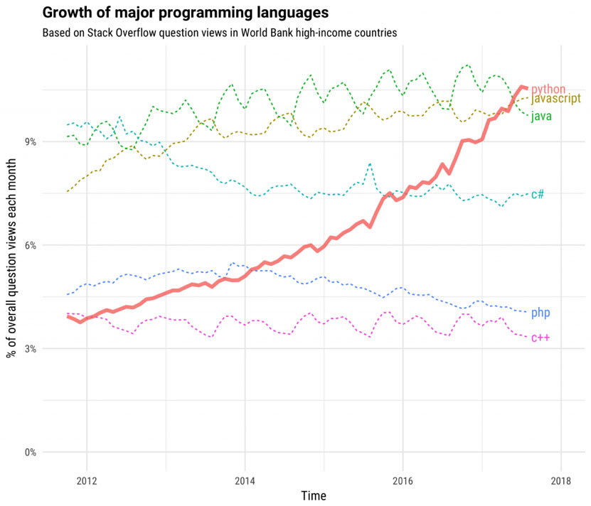 Python as a major programming language