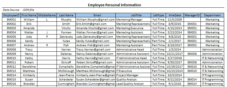 Employee details in JSON file