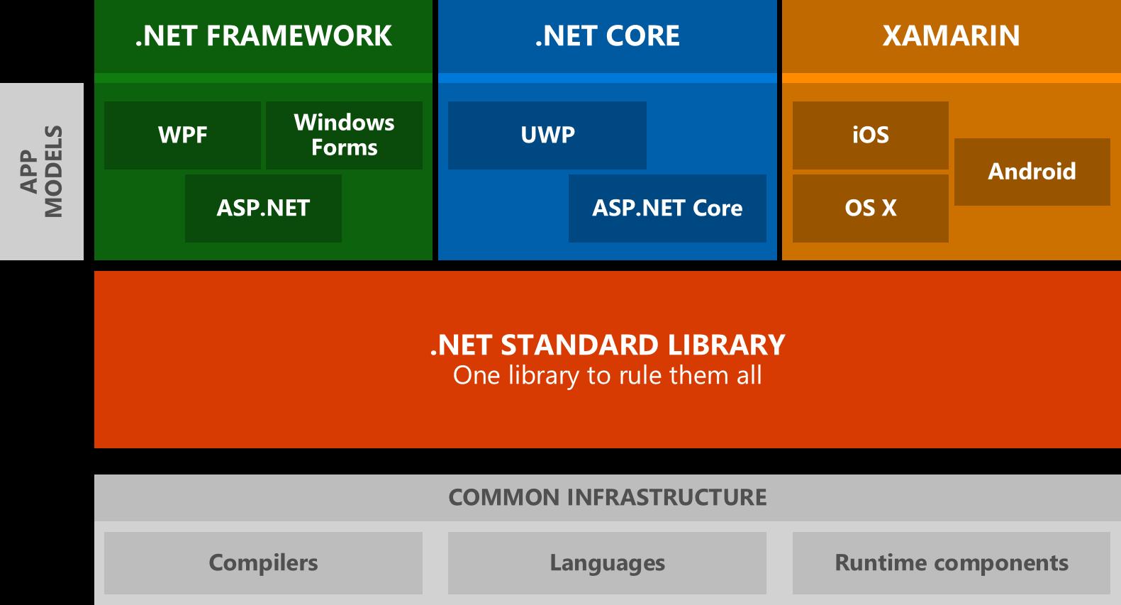 .NET Standard Library