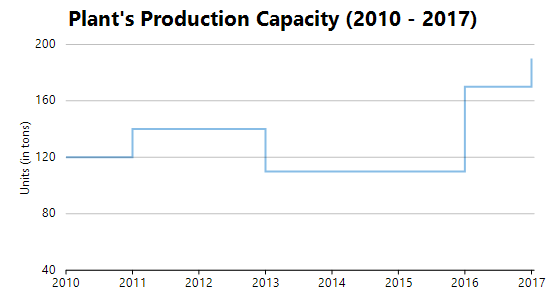 Step Chart of the Plant's Production Capacity