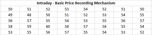 Basic Price Recording Mechanism