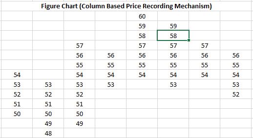 Figure Chart