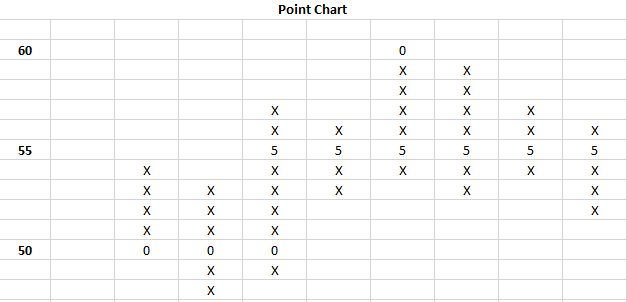 Point Chart