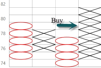 Buy signals in Point and Figure charts