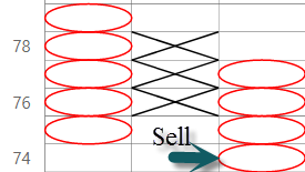 Sell signals in Point and Figure charts