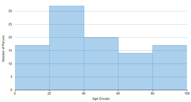 Histogram representing age distribution of a group