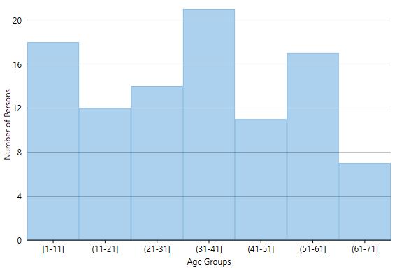 Ranged histogram: Displaying numeric age groups