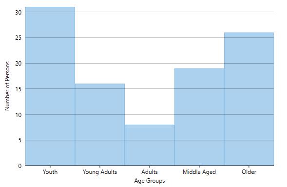 Ranged histogram: Displaying categorical age groups