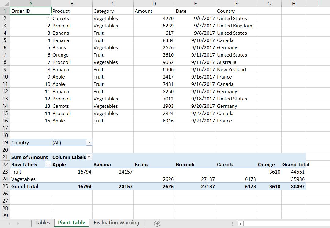 Complete pivot table