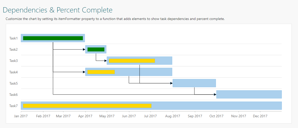JavaScript Gantt Chart Sample