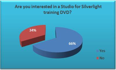 April/May Survey Results