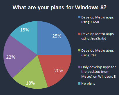 August/September 2012 Survey Results