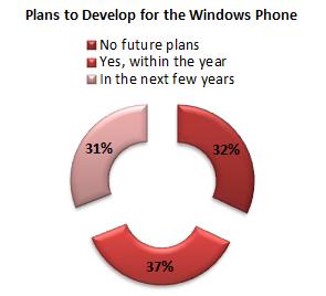June/July Survey Results