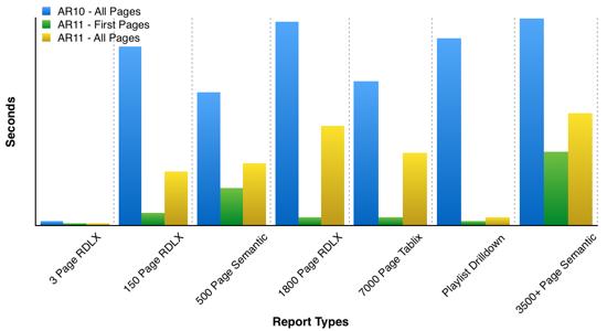 ActiveReports Server improved performance