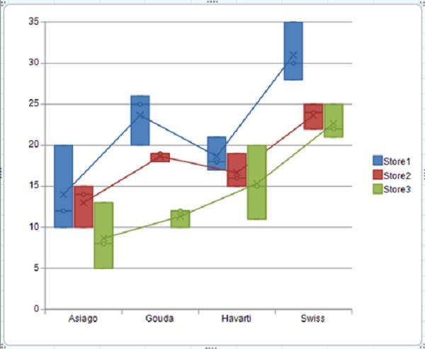 BoxWhisker Chart