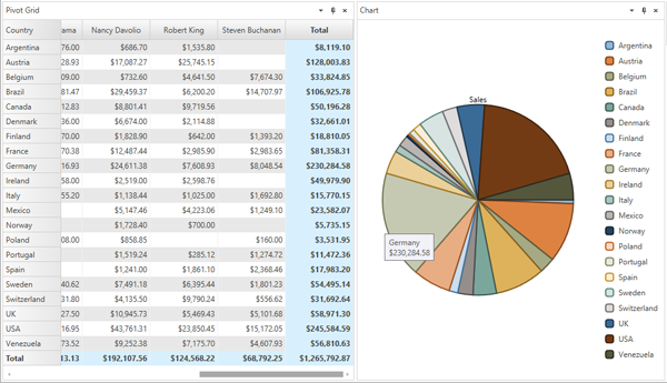 WPF OLAP Pivot Table