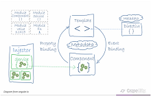 Angular Controls | JavaScript Components | Wijmo