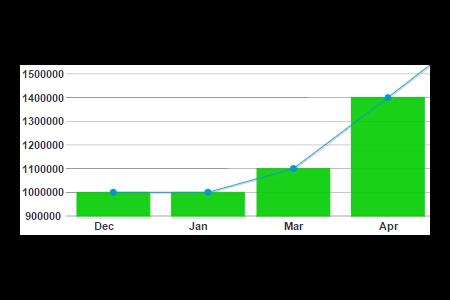 画像「HTML5チャートとゲージによるデータ視覚化」