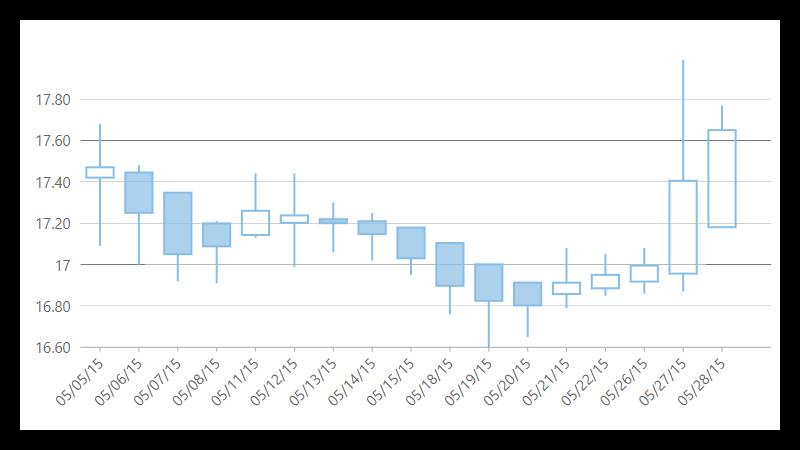 FinancialChart JavaScript Chart Control | Angular | Wijmo