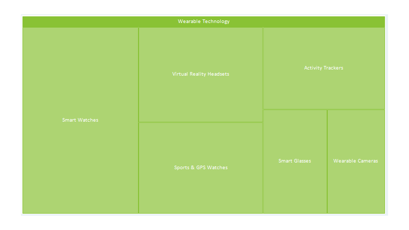 TreeMap with Drilldown