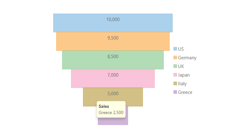 Angular Chart Funnel Rectangle