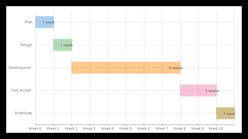 Flexchart Chart Control Visual Studio Components Componentone