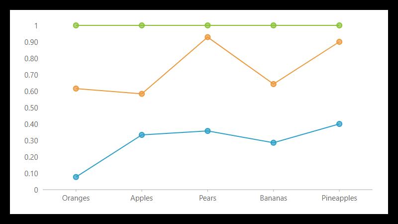 FlexChart  NET Chart Control | Visual Studio Components | ComponentOne