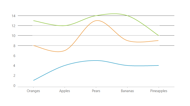 JavaScript Chart Spline Stacked chart