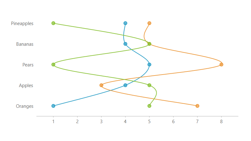 JavaScript Chart Spline Symbol Rotated chart
