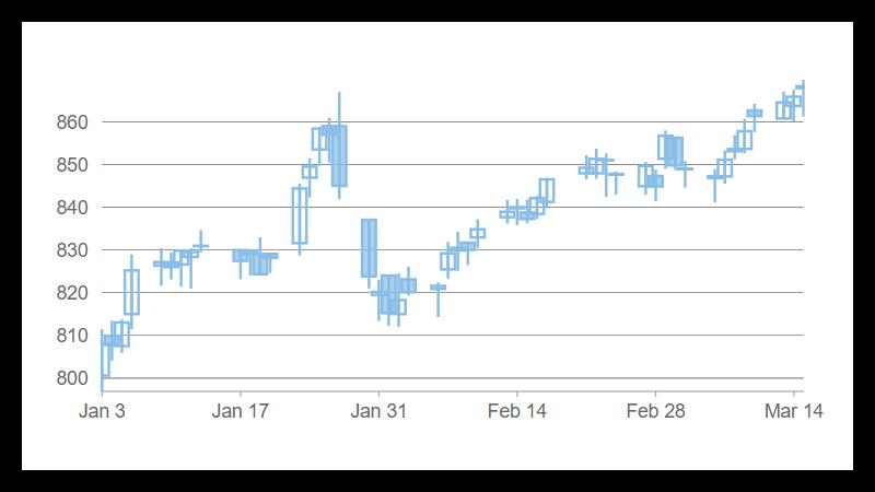 Flexchart javascript chart control angular chart cwijmo javascript chart alarm zones ccuart Image collections