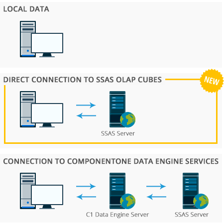 OLAP server-side connections
