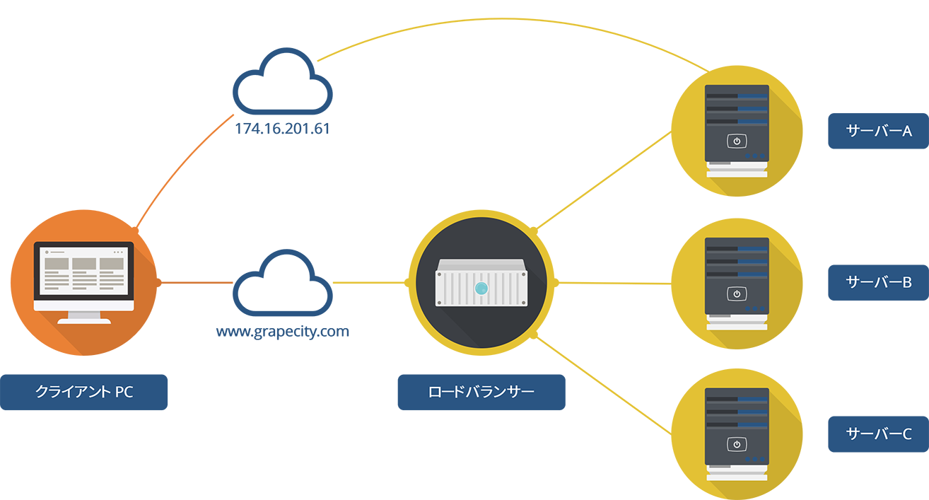 ロードバランサーに接続されたサーバーに別個のアクセスが必要な場合