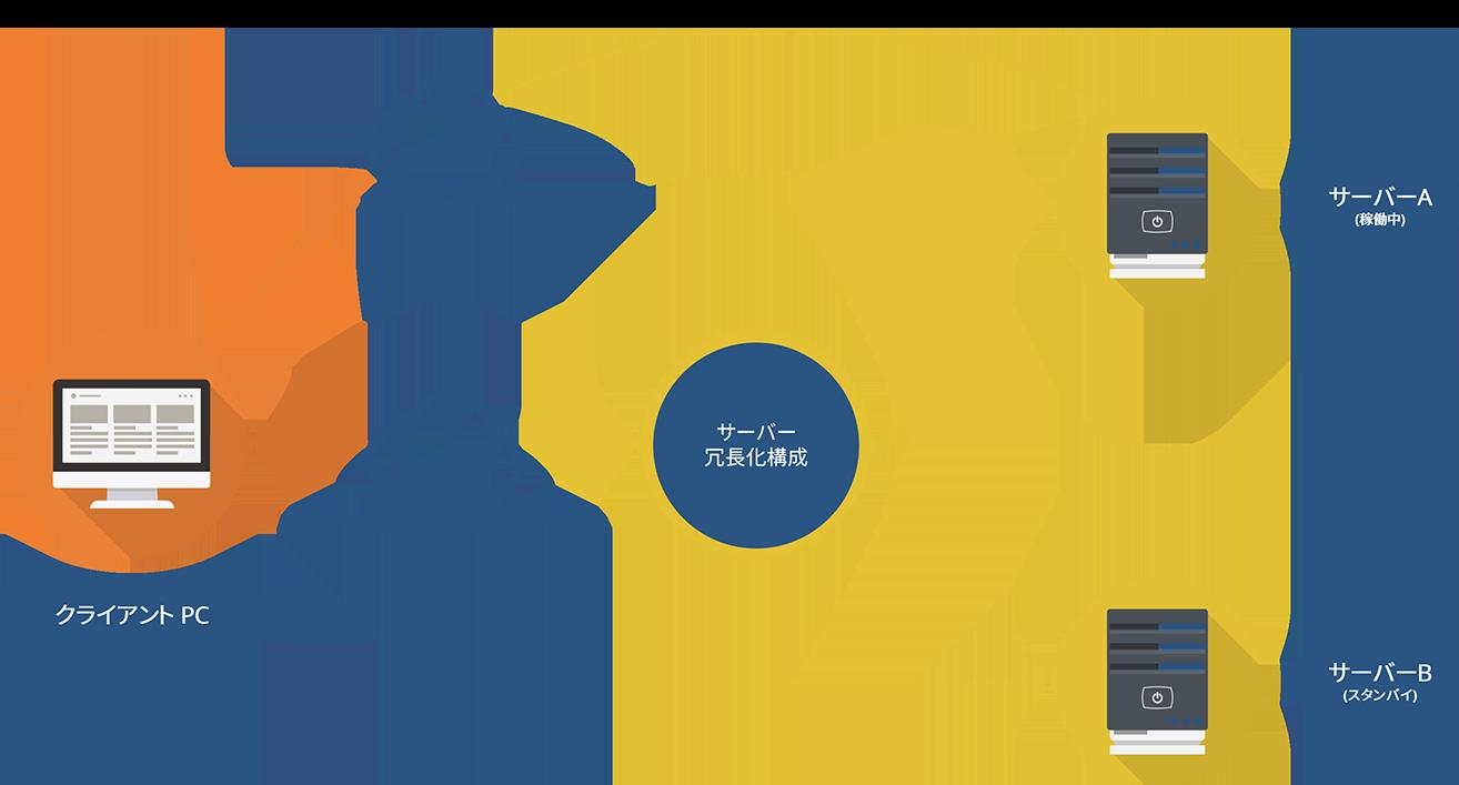 冗長化とは別に、稼働中のサーバーへ個別のアクセスなどが必要な場合
