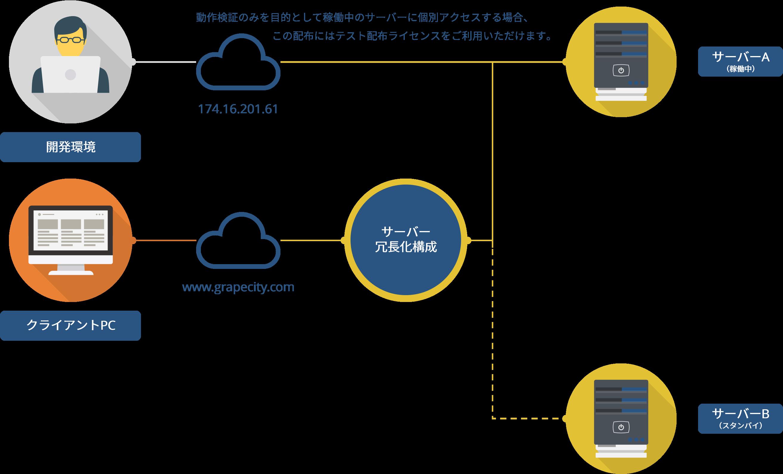 動作検証のみを目的として稼働中のサーバーに個別アクセスする場合