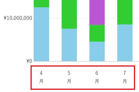 チャート軸のラベル位置の調整