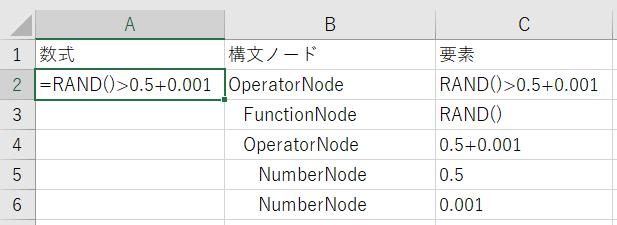 数式を構文木(Syntax Tree)に解析