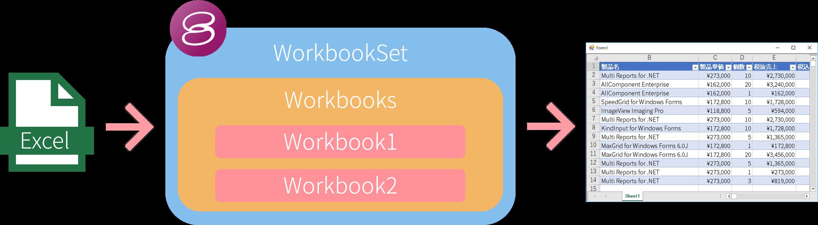 IWorkbookSetインタフェースでExcelとの連携強化