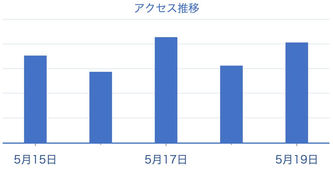 時間単位のチャート軸