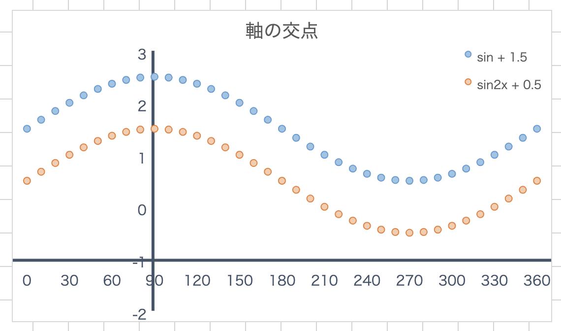 縦軸と横軸の交点設定