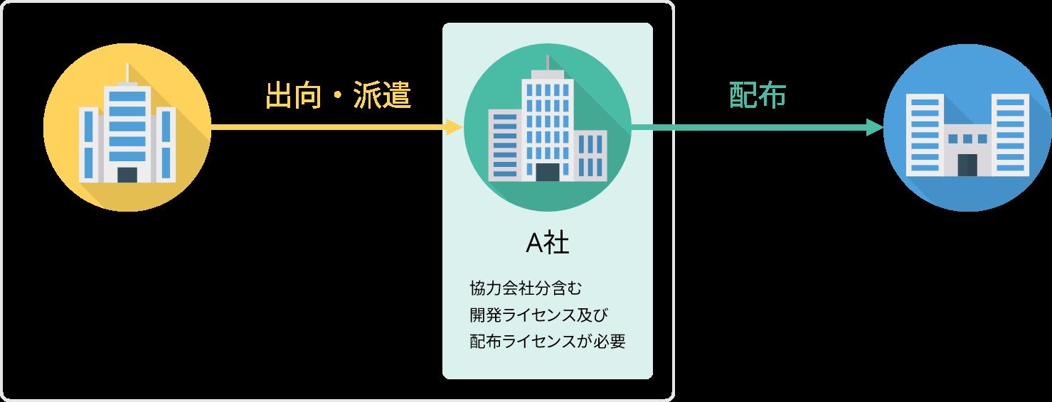A社が協力会社(B社)の開発者と共同開発(出向・派遣)し、A社がC社へ配布する場合