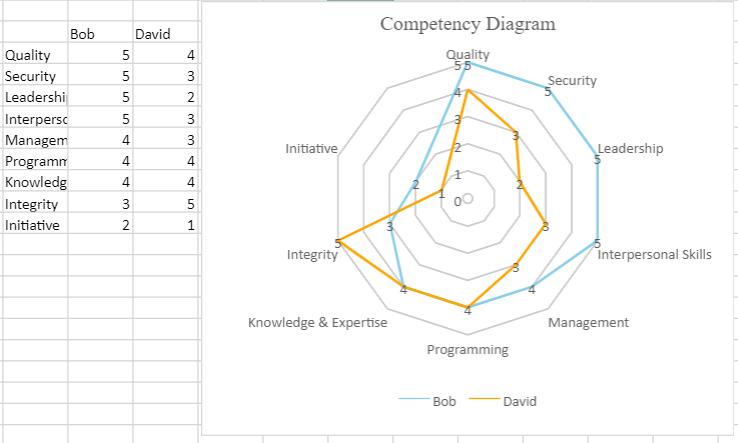 JavaScript basic radar chart
