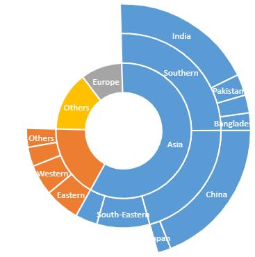 JavaScript sunburst chart