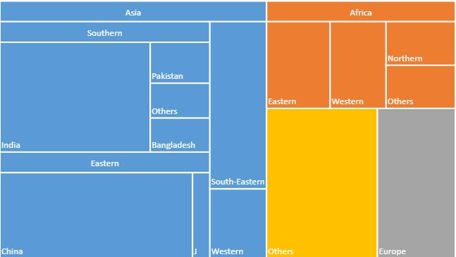 JavaScript treemap chart