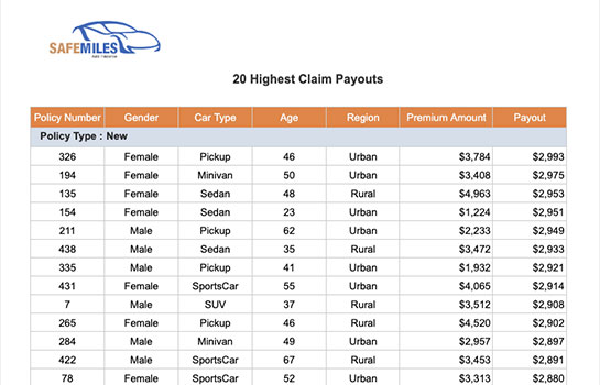 Top 20 Highest Payouts